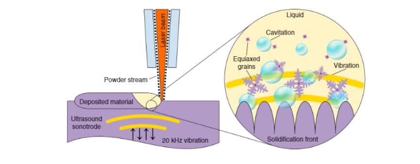 高强度超声用于钛合金Ti-6Al-4V的晶粒结构控制