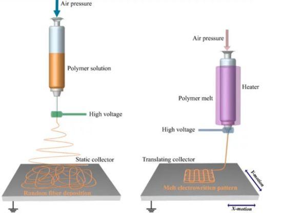 土耳其的组织工程:焦点转向熔体静电纺丝和混合制造