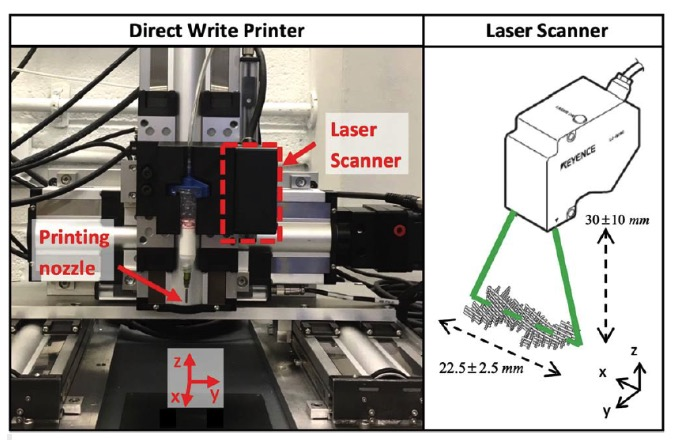 挤出式生物3D打印制造过程的反馈方法
