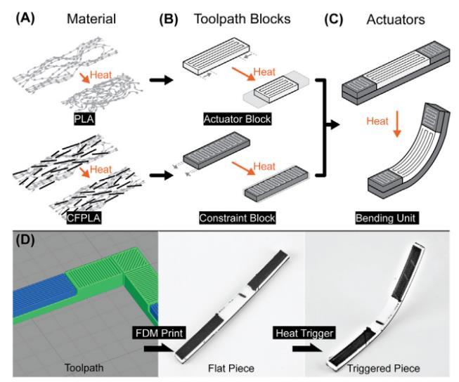 4D打印纤维增强热塑性复合材料的性能表征和有限元分析