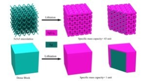 porous-lattice-nano-battery.jpg